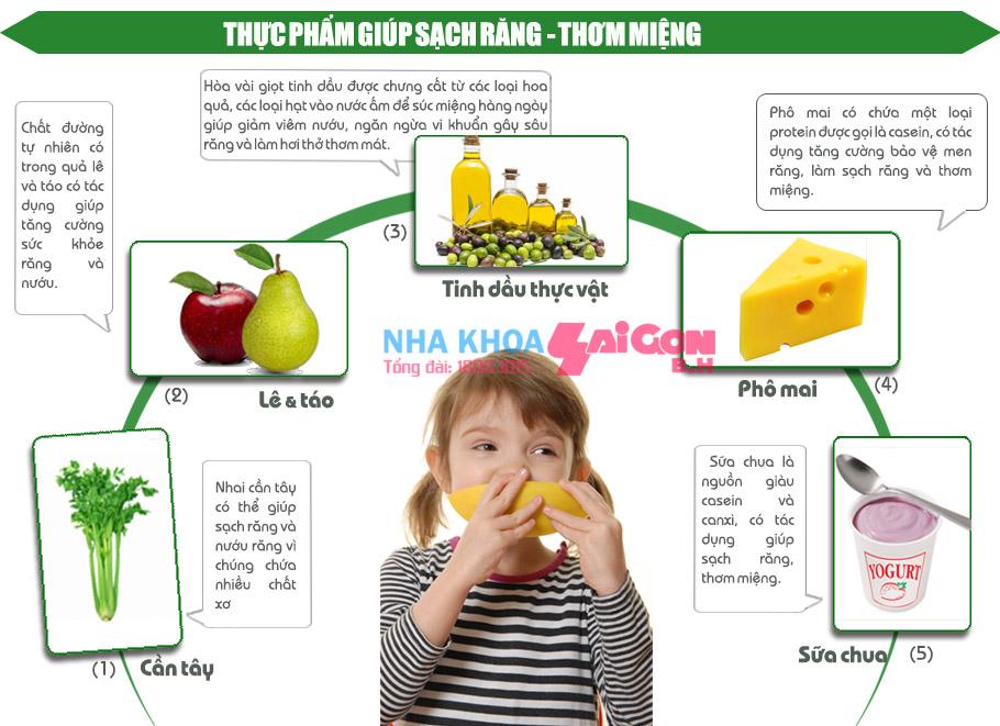 Những thực phẩm giúp sạch răng, thơm miệng