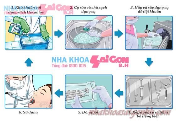 quy trình vô trùng khử khuẩn tuyệt đối