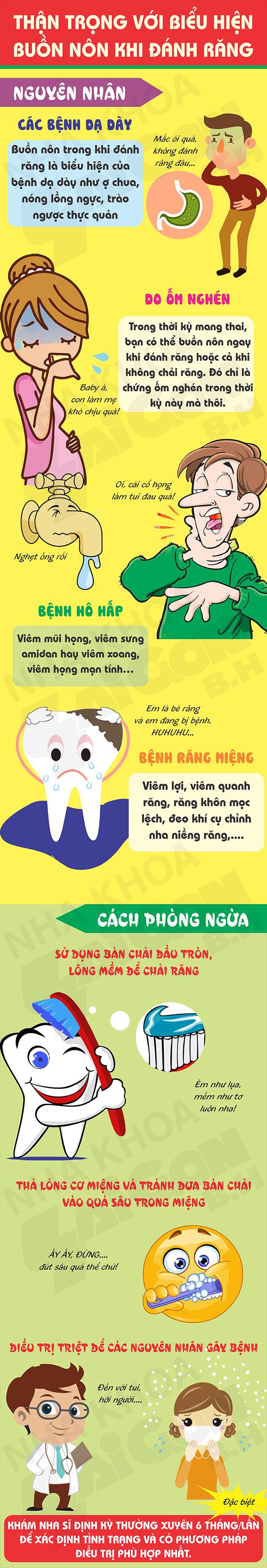 Buồn nôn khi đánh răng là biểu hiện của bệnh gì?