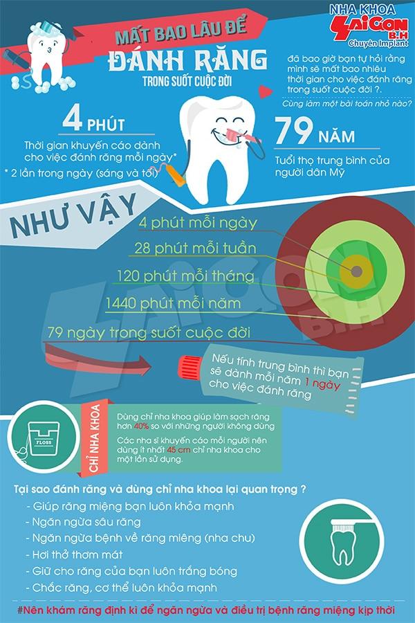 Mất bao lâu để đánh răng trong cuộc đời?